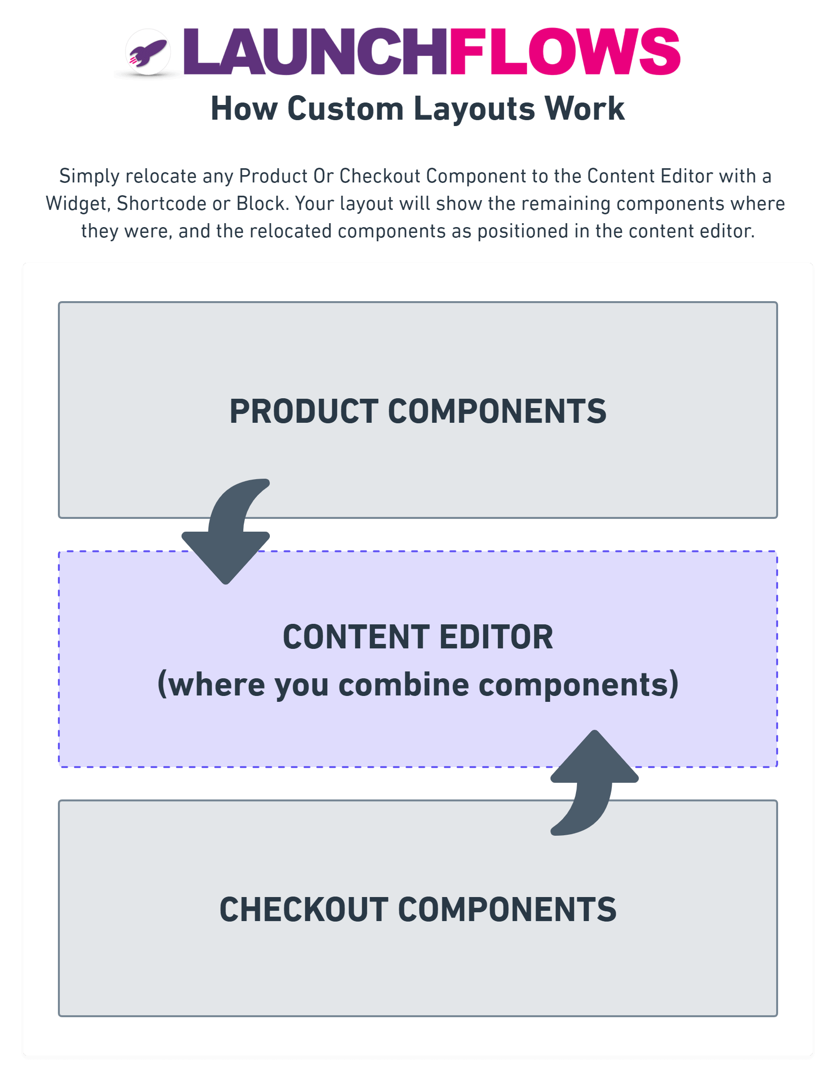 How LaunchFlows Layouts Work