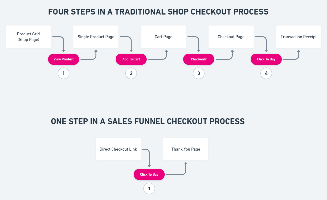 Compare Shop Steps To Sales Funnel