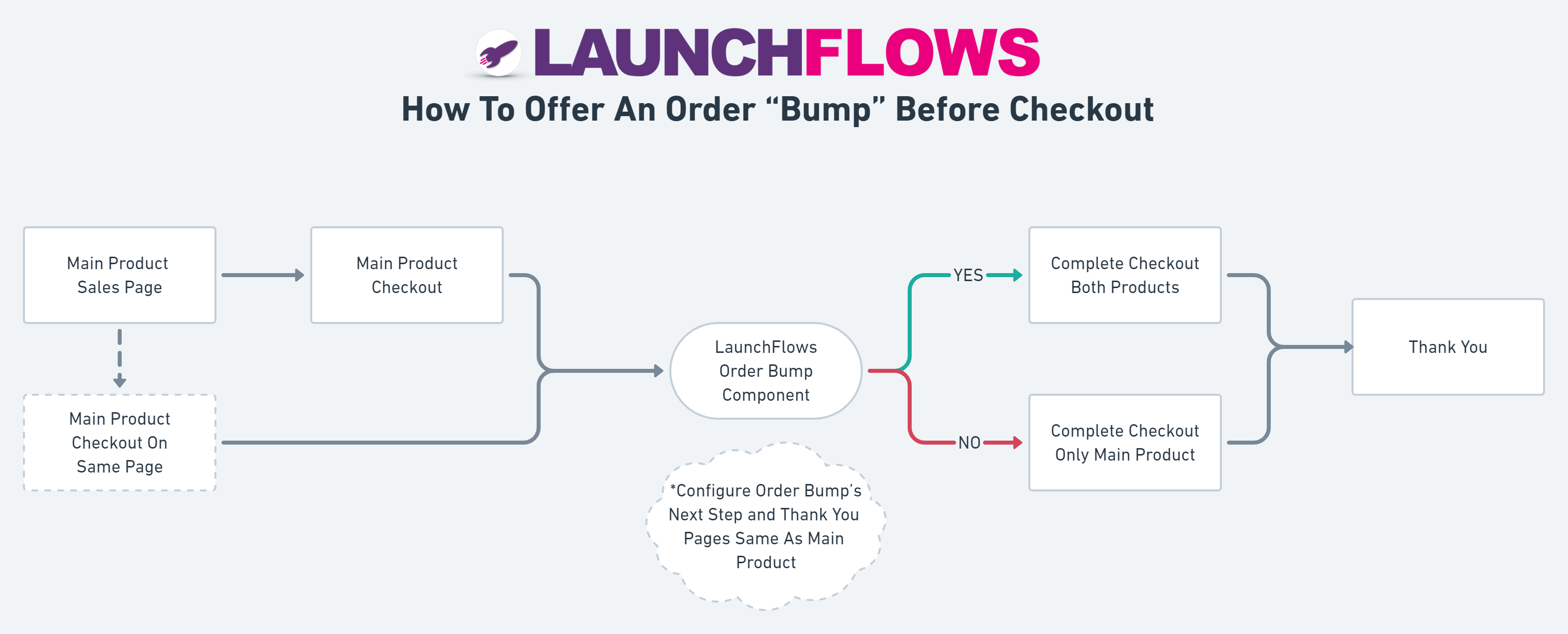 How To Offer An Order Bump Before Checkout Diagram