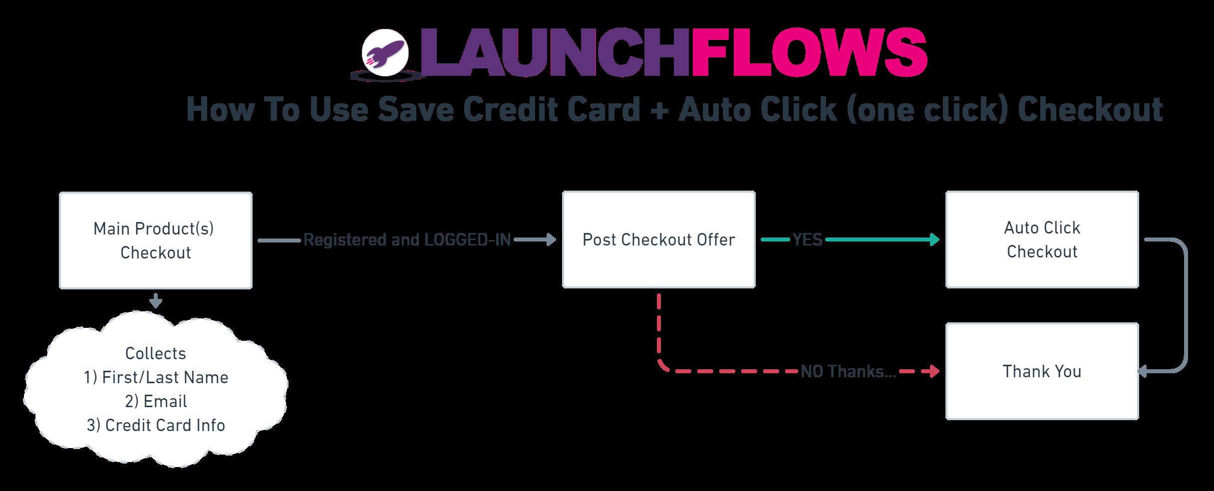 Save Credit Card And Autoclick Diagram