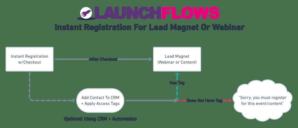 Instant Registration For Lead Magnet Or Webinar Diagram